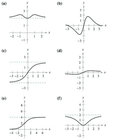 Chapter 3.5, Problem 7E, Matching In Exercises 5-10, match the function with its graph using horizontal asymptotes as an aid.