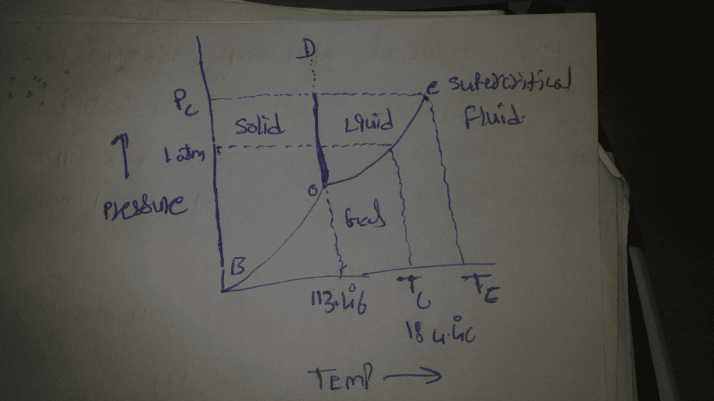 i2 phase diagram oneclass draw the phase diagram for iodine labelling the  oneclass draw the phase diagram for